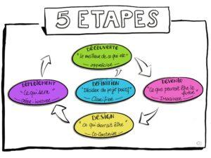 Le cycle des 5D de la démarche appréciative